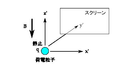 field-Lorentz-transformation-01.png