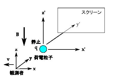 field-Lorentz-transformation-02.png