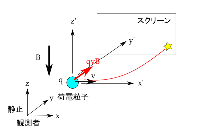 field-Lorentz-transformation-03.png