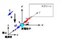 field-Lorentz-transformation-04.png