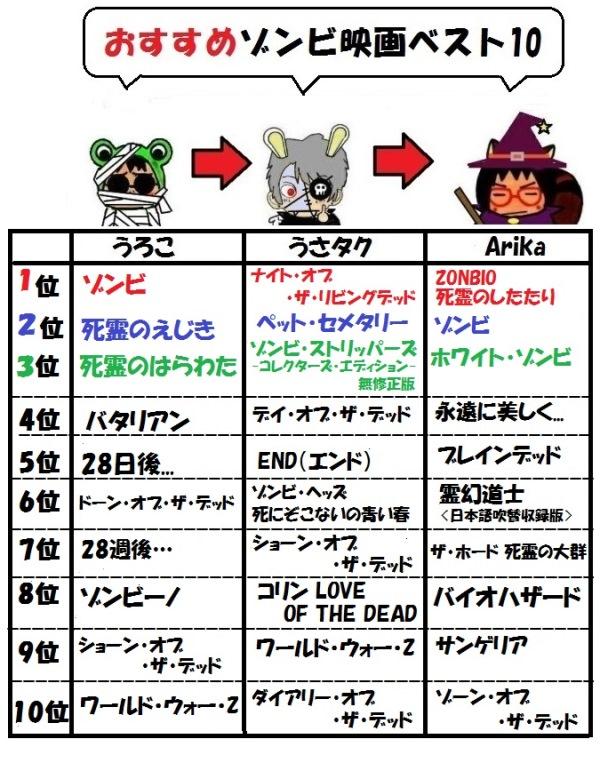 Arikaうさたくアイコン②映画ベスト10a