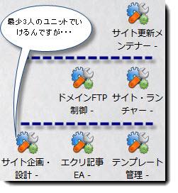 サイト構築一気通貫システム構築中