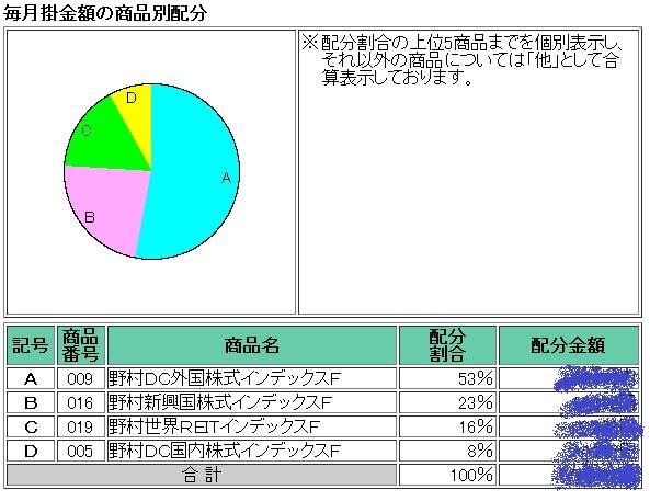 これまでのDC資金投入配分(2014年2月)