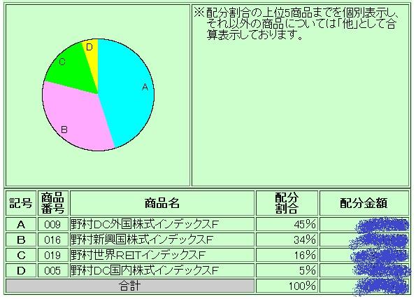 これからのDC資金投入配分(2014年2月)