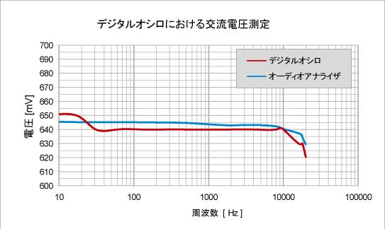 オシロで電圧測定
