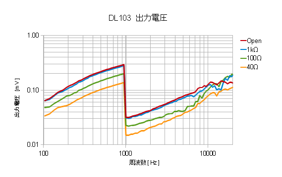 DL103_level.png