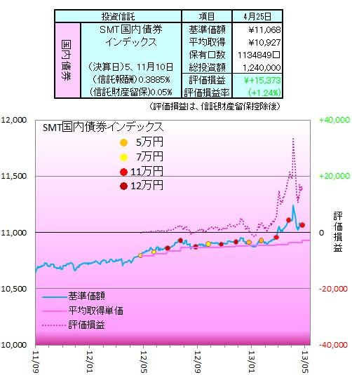 1304国内債券