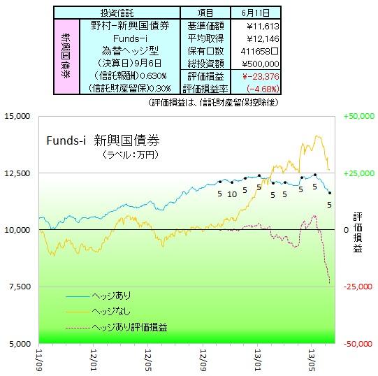 野村新興国債券ヘッジ130601