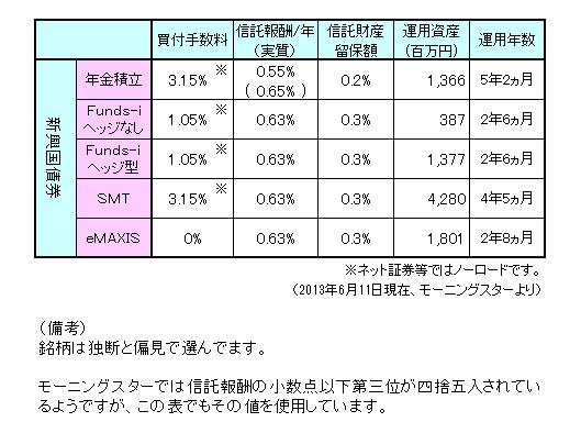 新興国債券まとめ130601