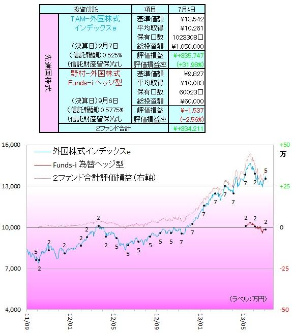 外国株式130703
