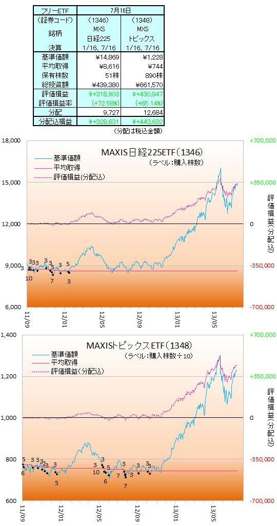 日本株ETF130701