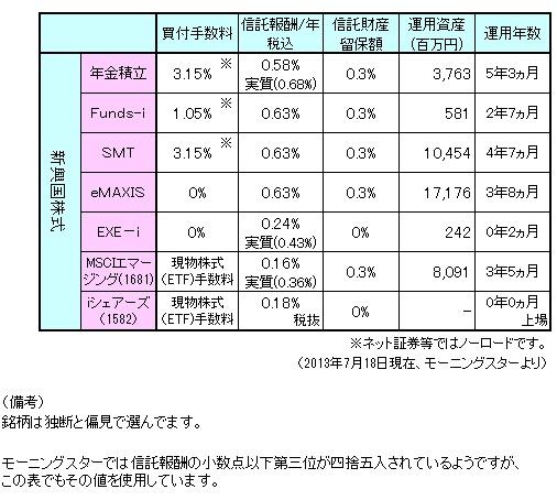 新興国株式まとめ130701