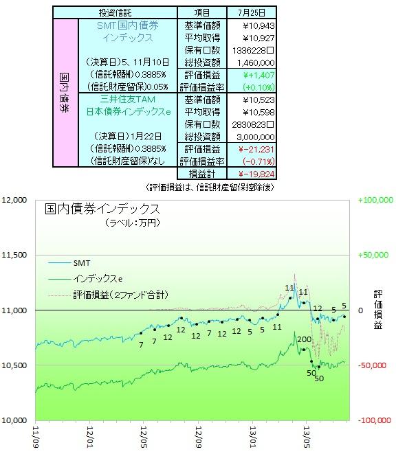 国内債券130701