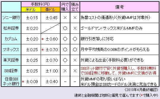 外貨MMFまとめ130806