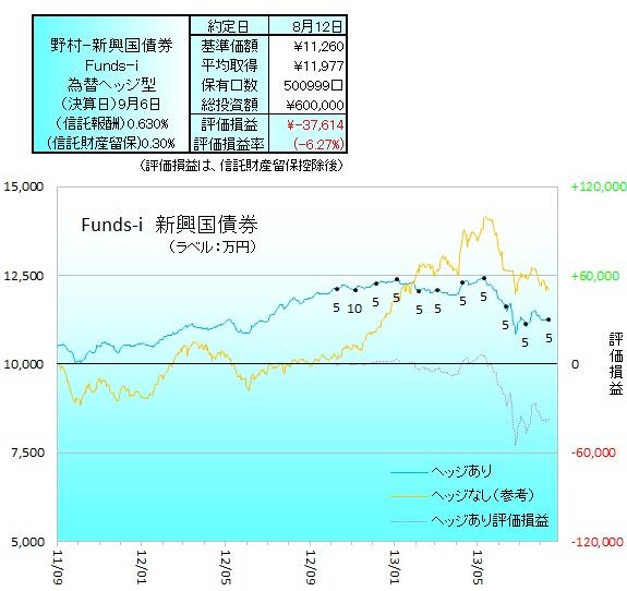 野村新興国債券ヘッジ130801