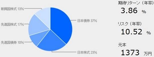 運用成績グラフ130805