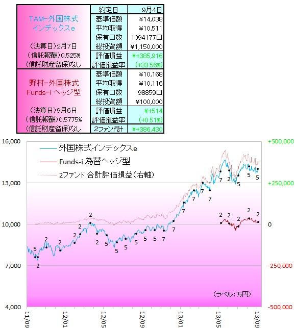 外国株式130901