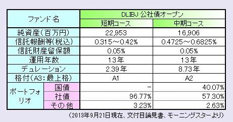 DLBIJ公社債まとめ130902