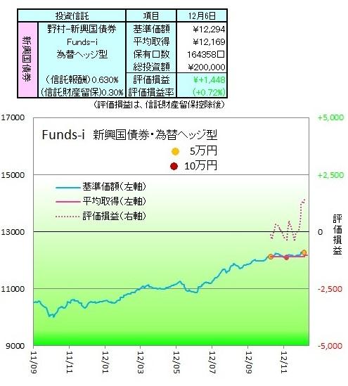 野村新興国債券ヘッジ121201