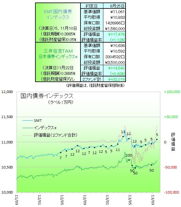 国内債券130901