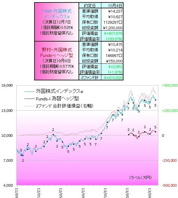 外国株式131001