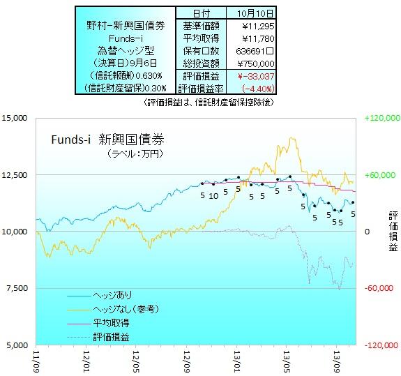 野村新興国債券ヘッジ131001