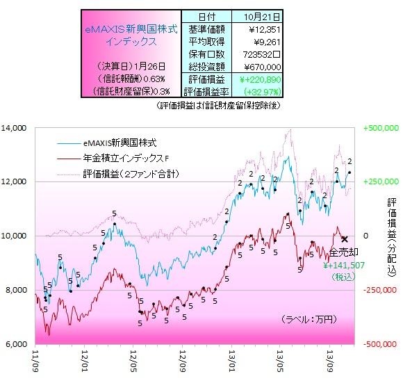 新興国株式131004