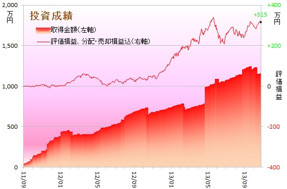 運用成績グラフ131001