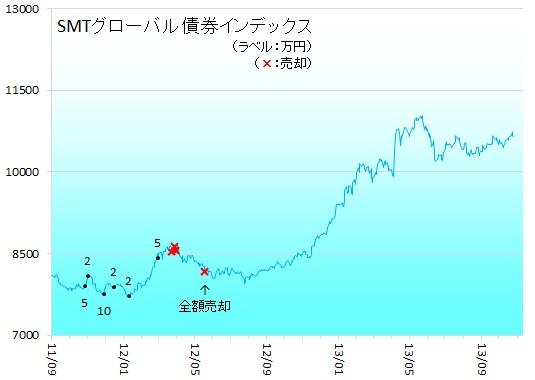 海外債券131002