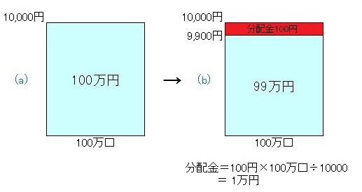 毎月分配型131002
