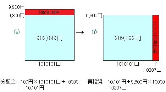 毎月分配型131004