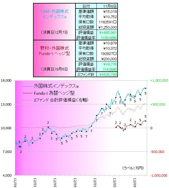 外国株式131101