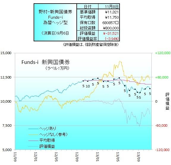 野村新興国債券ヘッジ131102