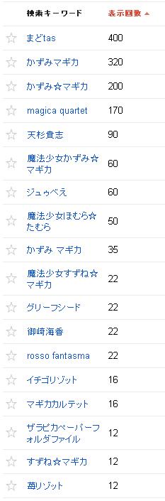 2013/10/02の検索クエリ一覧(ウェブマスターツール)の上位