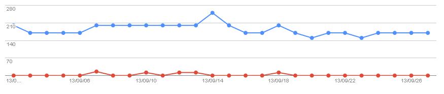 2013/10/02の検索数推移グラフ
