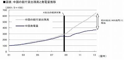 シナ発電量と融資GAP