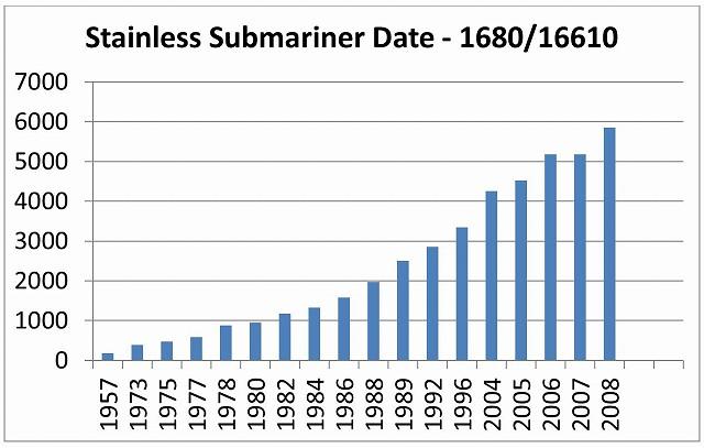 SSサブマリーナ価格推移1957-