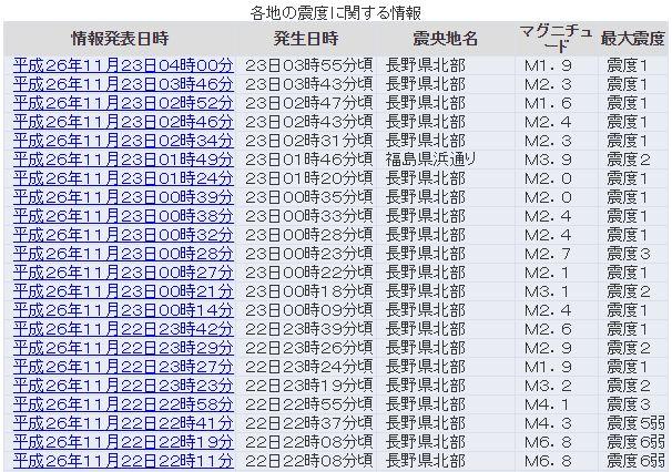 長野県北部でM2.0クラスの地震続く…余震に注意