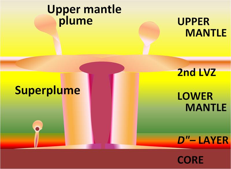 ダークマグマがマントル上昇流「スーパーホットプルーム」の発生に関与…火山活動発生メカニズム