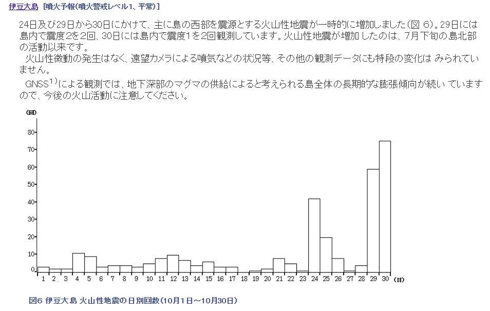 【前触れ】 伊豆大島近海での火山性地震が増加傾向…島全体がマグマによる長期的な膨張傾向