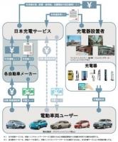 日本充電サービス ncs