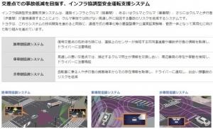 トヨタ新安全システム