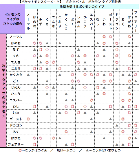 ポケモン 性格表