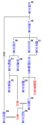 150px-Emperor_family_tree15-26.png