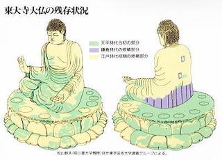 東大寺大仏の修復状況