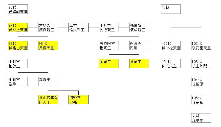尊秀王系図