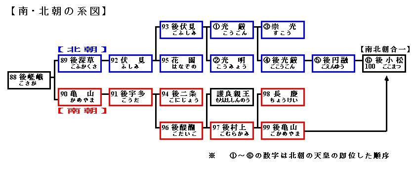 南北朝系図