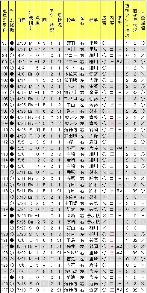 聖澤諒盗塁2012年Ver002