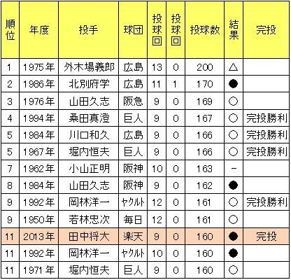 日本シリーズ1試合最多投球数一覧