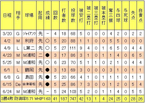 楽天イーグルス森雄大2013年2軍投手成績